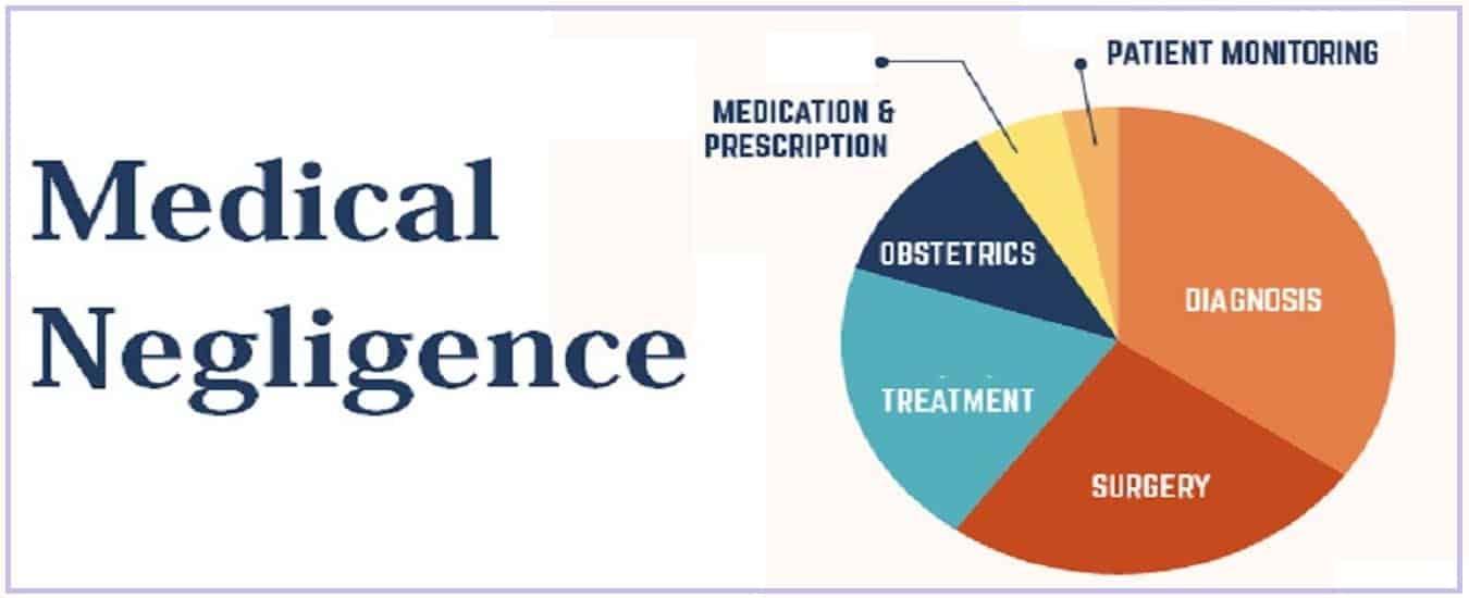 medical-negligence-new